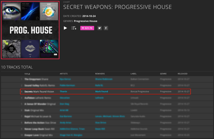 THORIN – SECRETS (MARK FOUND VISION REMIX) CHARTED BY BEATPORT