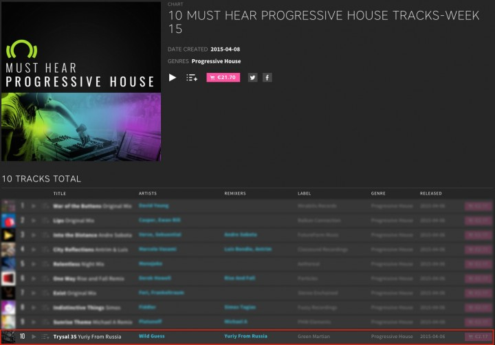 WILD GUESS – TRYSAL 35 (YURIY FROM RUSSIA REMIX) CHARTED BY BEATPORT
