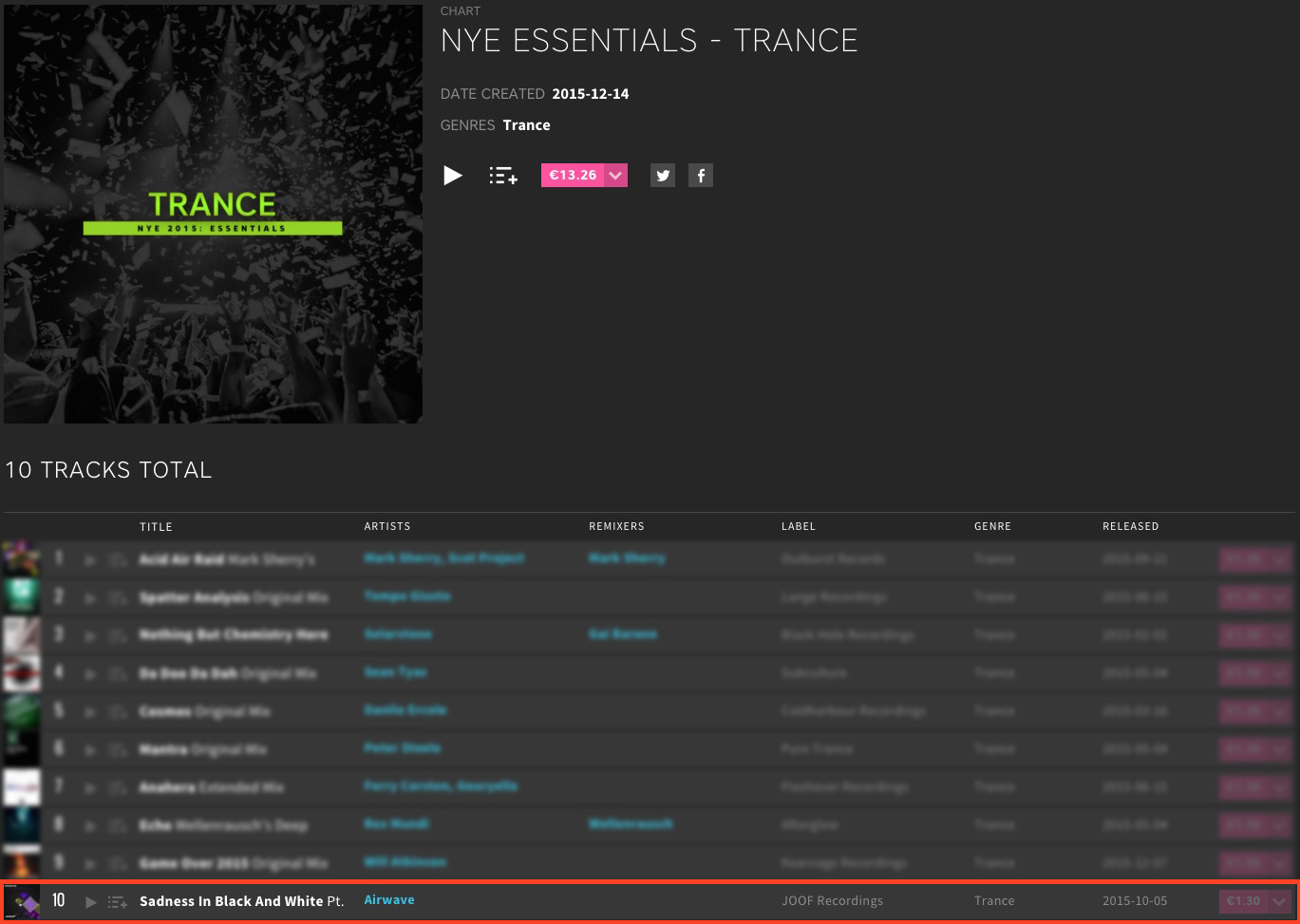 AIRWAVE – SADNESS IN BLACK & WHITE PT.1 CHARTED BY BEATPORT